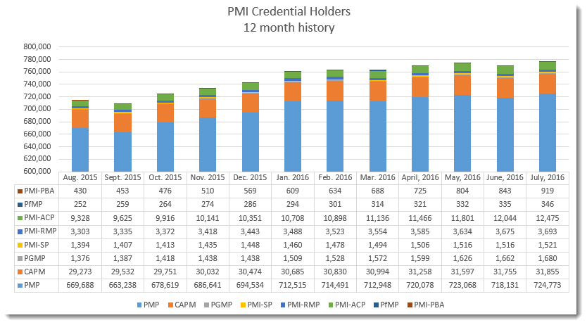 Pmi Statistics Pm Salaries And Credential Holders World