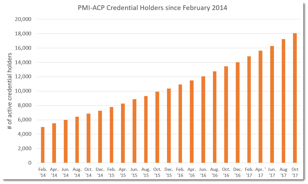 PMI Statistics – PM Salaries and credential holders world wide.