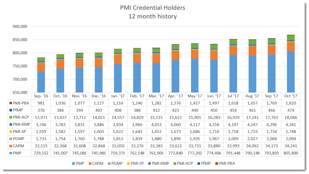 Pmi Statistics Pm Salaries And Credential Holders World Wide