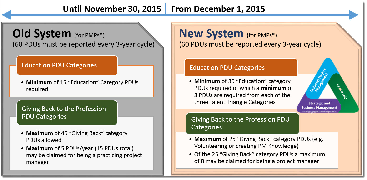 Changes To Pmi Re Certification Requirements
