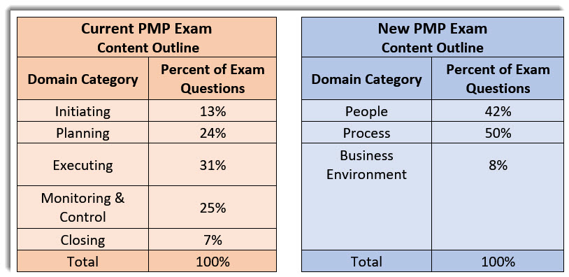 The Pmp Exam Will Be Very Different After December 15 2019